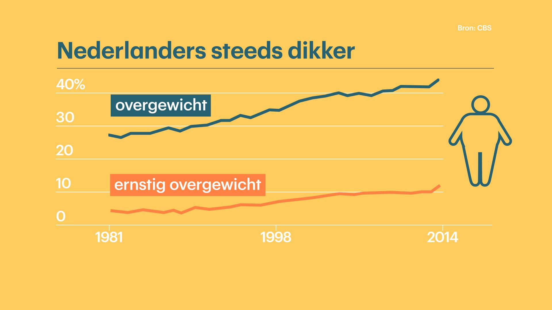 cijfers overgewicht nederland