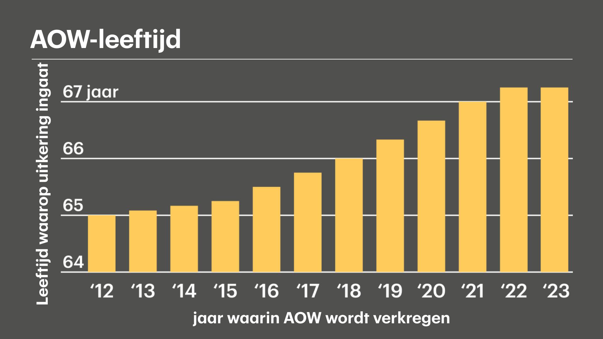 Voor het eerst in 10 jaar stijgt de AOW-leeftijd niet