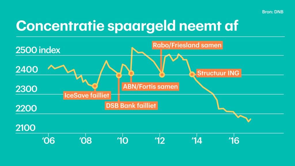 Deze grafiek geeft de concentratie van het Nederlandse spaargeld (Herfindahl Index).
