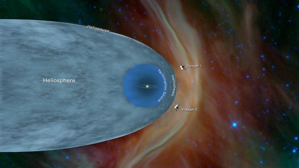 Een illustratie van de heliosfeer en de positie van de Voyager-sondes