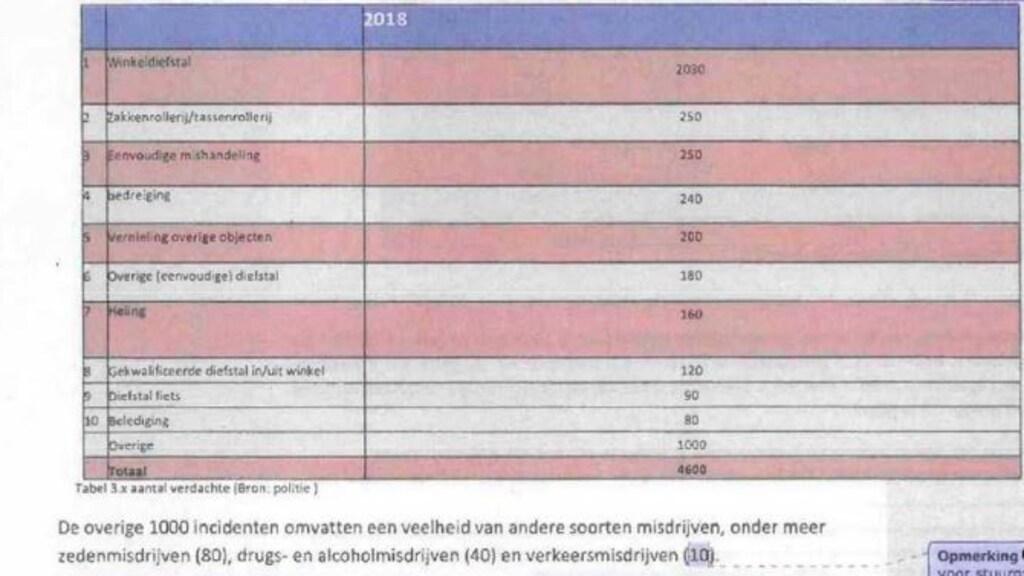 In het concept-rapport worden nog wel misdrijven benoemd bij 'overige'