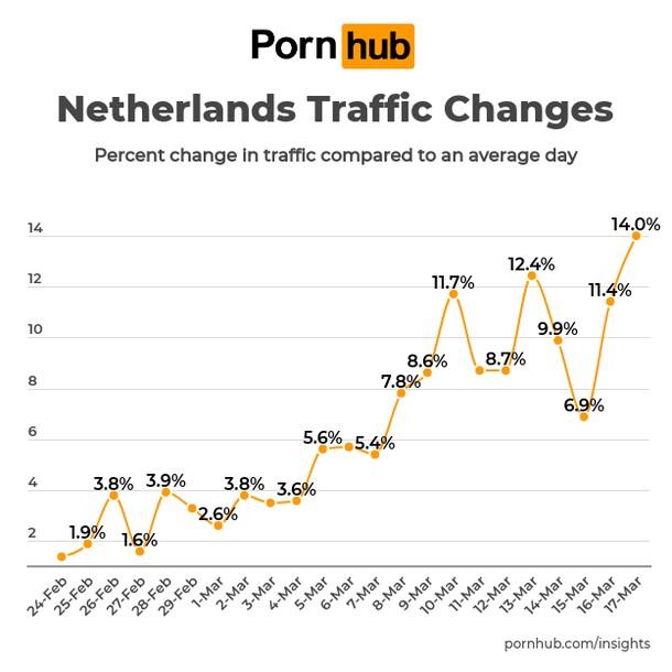 Statistieken Nederland