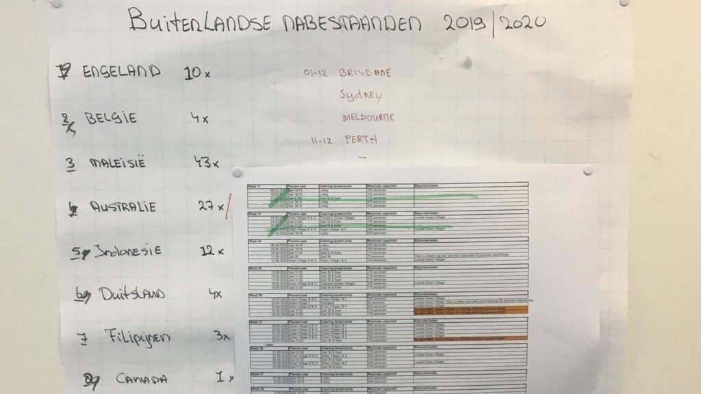 De lijst met data die in Theo's kantoor hangt.