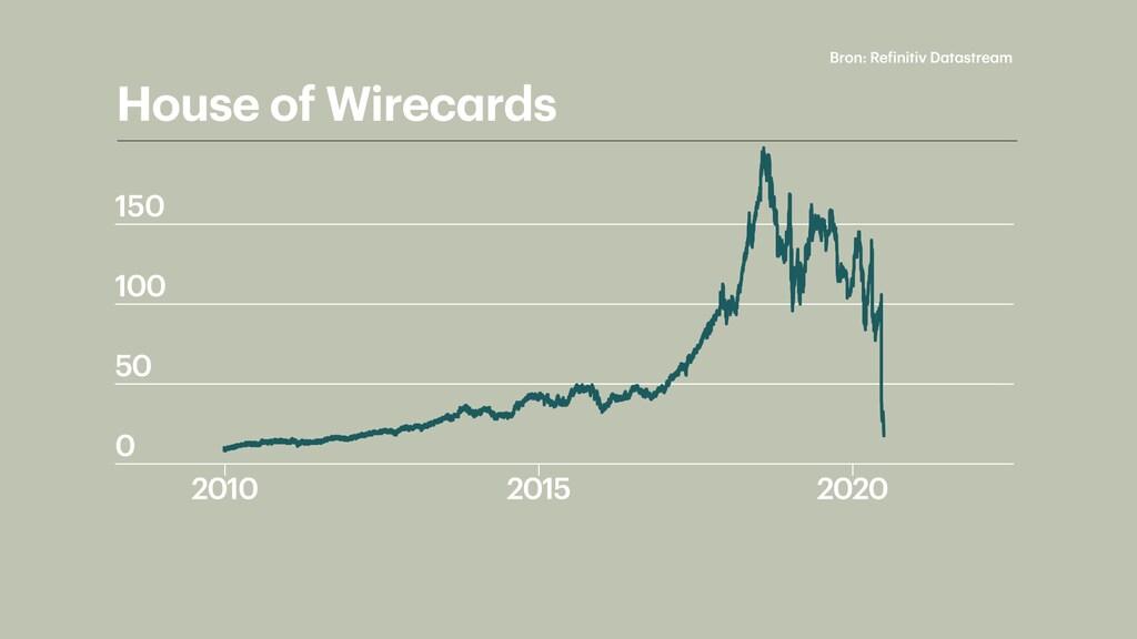 De beurskoers van Wirecard crashte genadeloos.