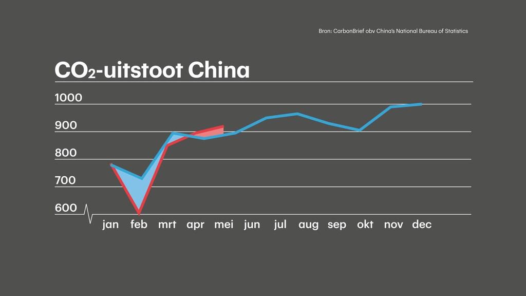 De uitstoot van CO2 in China: de rode lijn is 2020, de blauwe 2019.