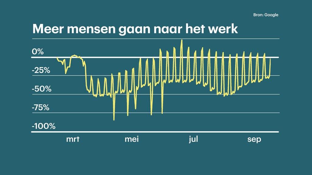 Google meet het aantal bewegingen gerelateerd aan werkplekken. Het is nog niet zo druk als voor de uitbraak van corona in Nederland. Maar na de zomervakantie stijgt het aantal bewegingen weer.