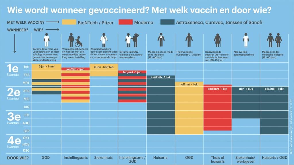 De vaccinatiestrategie in één overzicht.