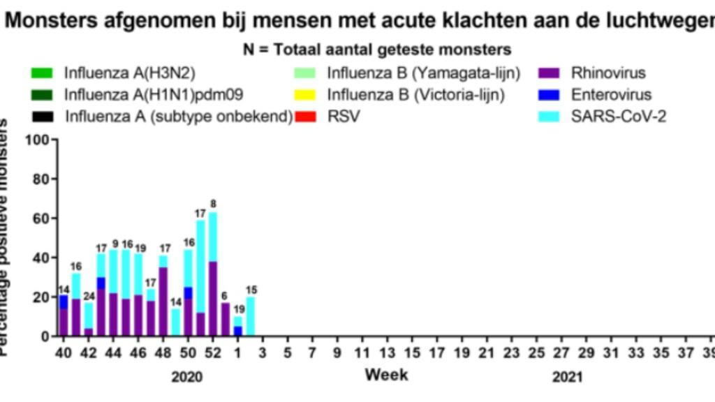 Resultaat van het laboratoriumonderzoek. Naast Corona (SARS-CoV-2) wordt alleen het Rhinovirus vaak aangetroffen. Griep (Influenza) lijkt afwezig.