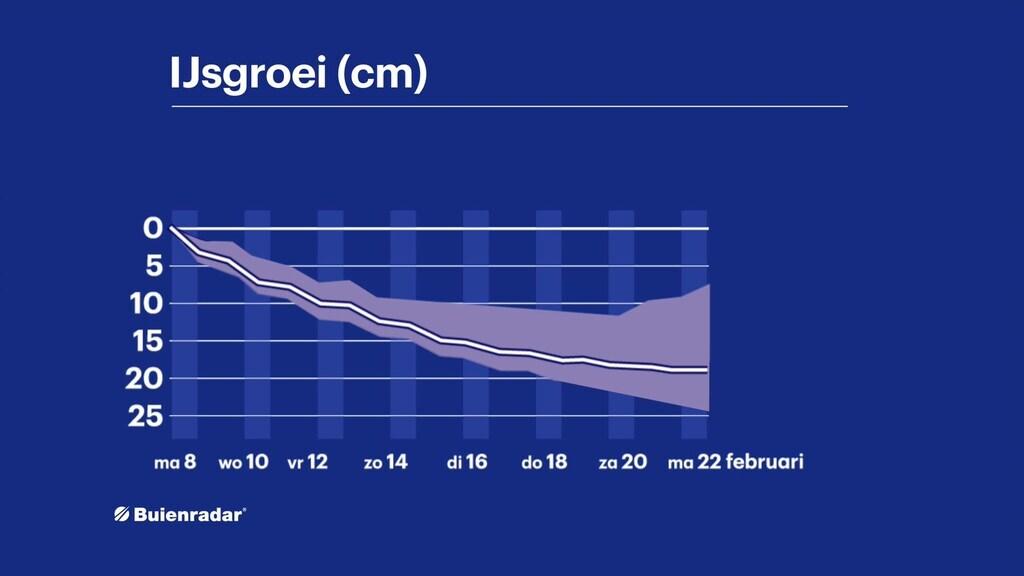 De 'ijspluim' laat zien hoe de ijsdikte verandert de komende dagen. Al is het voor volgende week moeilijker te voorspellen.