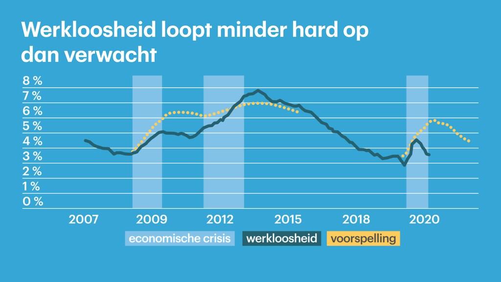 De tweede gele lijn is niet de officiële werkloosheidsraming van RaboResearch, maar een modelvoorspelling die start voorafgaand aan de coronacrisis.