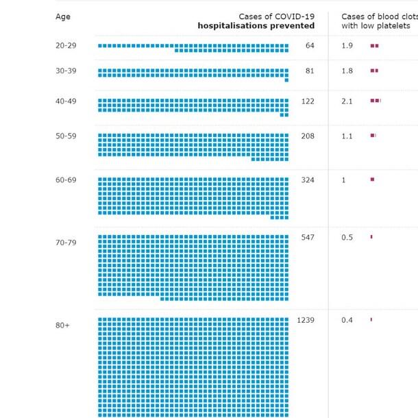 Het aantal voorkomen ziekenhuisopnames afgezet tegen het risico op ernstige bijwerkingen per leeftijdsgroep bij een hoge infectiegraad