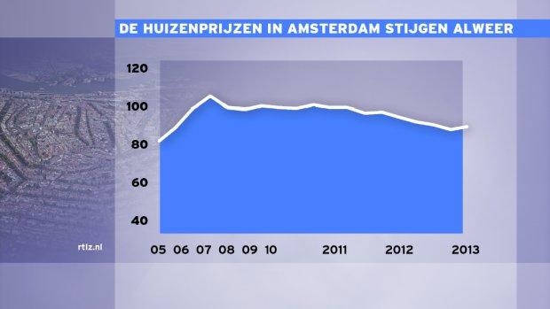 Huizenprijzen Amsterdam stijgen met 1,6%
