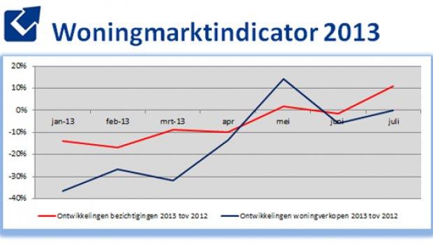 Woningmarktindicator ziet veel meer bezichtigingen in juli: 125.000