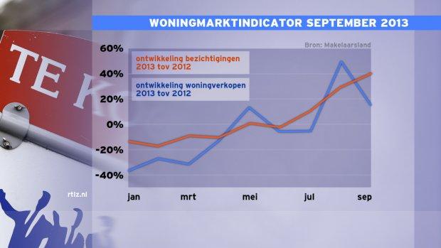 Woningzoekers: prijzen stabiliseren in 2014