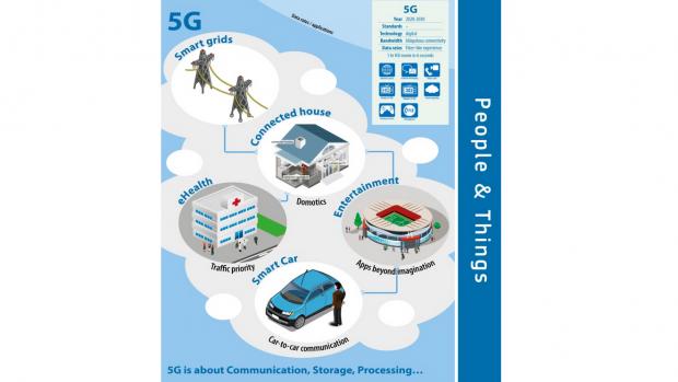 Europa en Zuid-Korea werken samen aan 5G