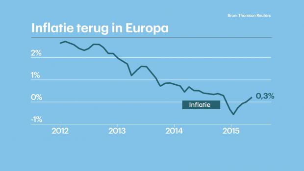 Inflatie Europa naar 0,3 procent