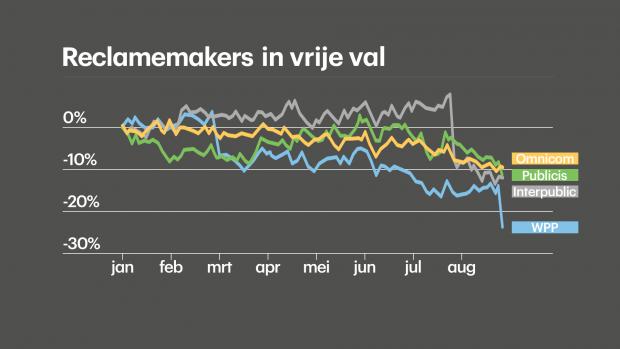 Waardeloos jaar voor reclamemakers: WPP verliest kwart waarde