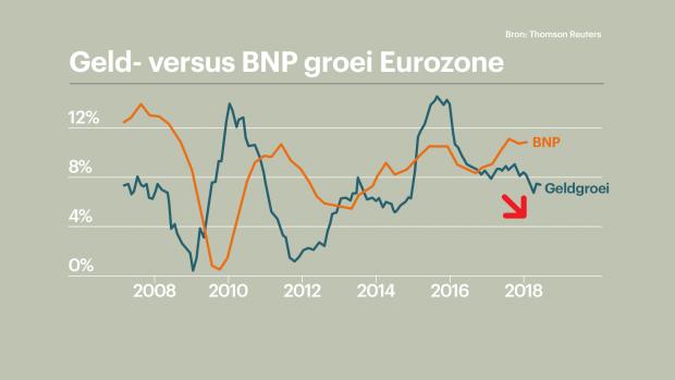 Geldgroei eurozone daalt en dat is slecht nieuws voor de economie