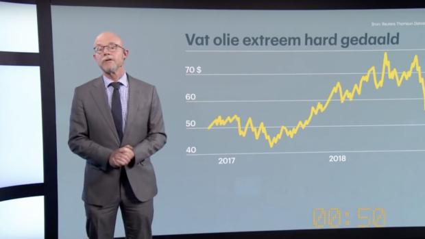 Neem een tracker op olie
