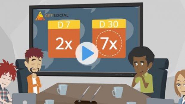Gaming-startup GetSocial haalde miljoenen op, maar is nu failliet
