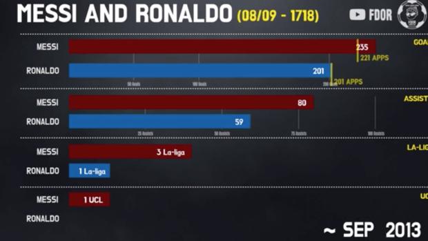 Overzicht: De statistieken van Messi en Ronaldo naast elkaar