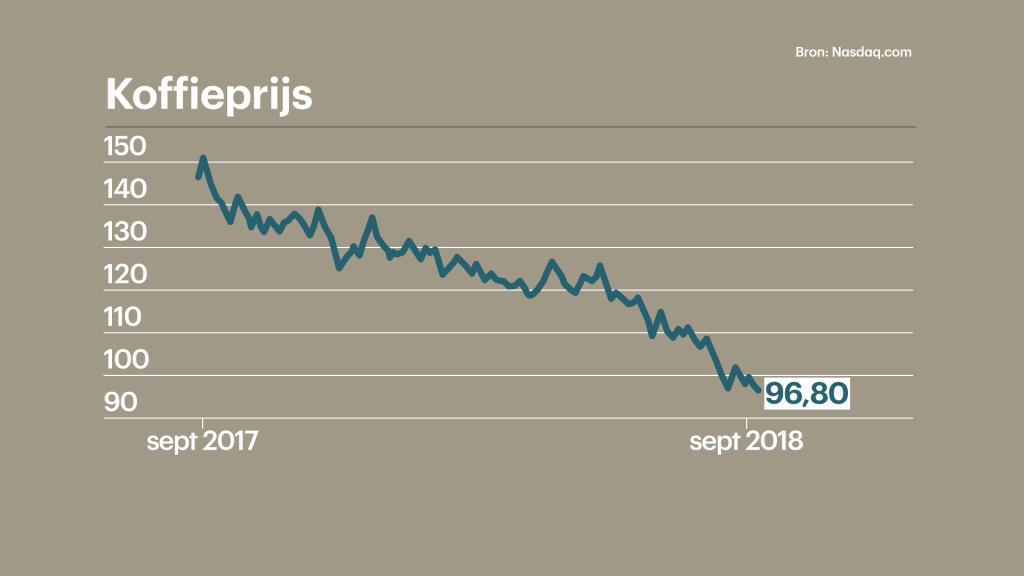De prijs van rauwe koffiebonen is hard gedaald dit jaar.