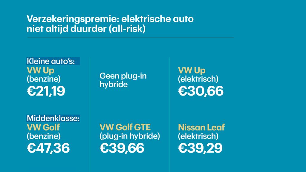 Elektrische Auto Repareren Duurder Maar Verzekeren Valt Wel Mee