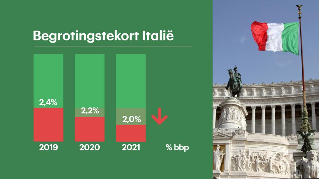 begrotingstekort%20italie_1.png?itok=RjRYgycq