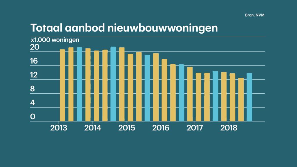 De markt vraagt om meer nieuwbouwwhuizen, maar het aanbod blijft achter.