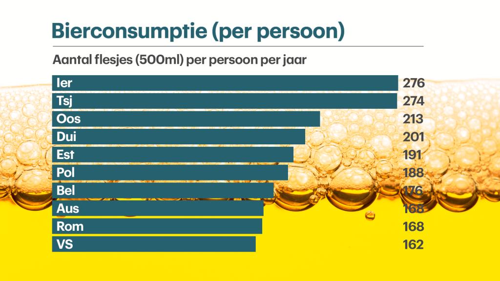 Bierconsumptie per persoon (2011)