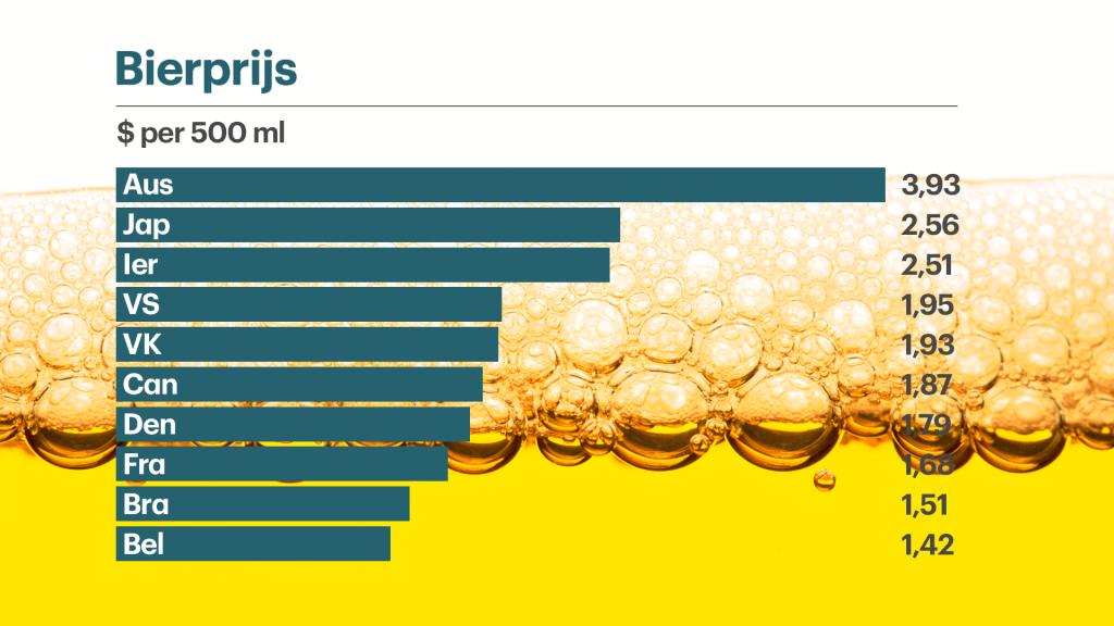 De huidige bierprijzen per halve liter, per land. (2016)