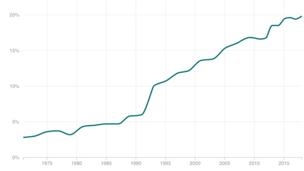 Het aantal vrouwen in het parlement stijgt, maar ligt nog altijd laag.