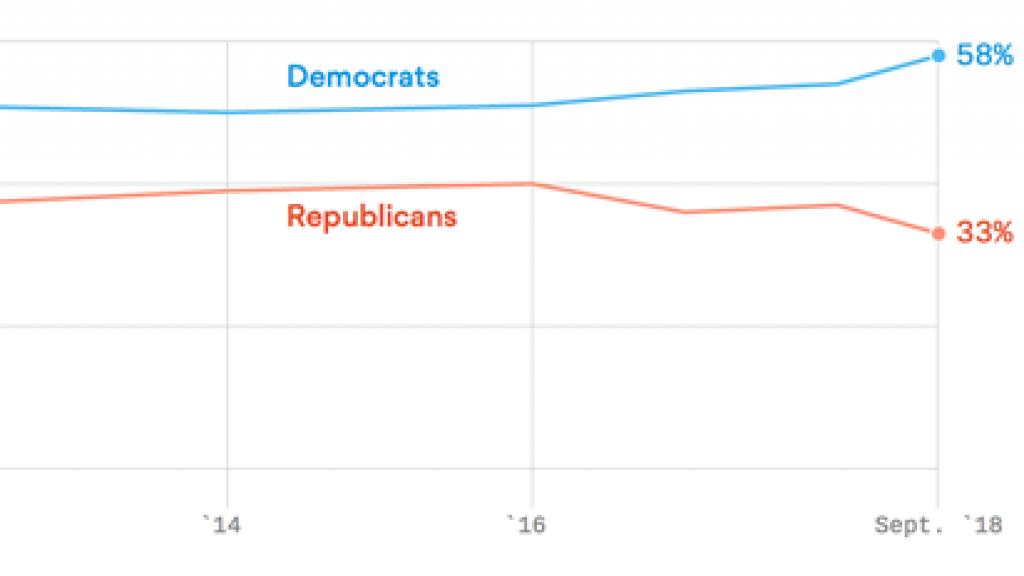 Een meerderheid van de Amerikaanse vrouwen stemt links.