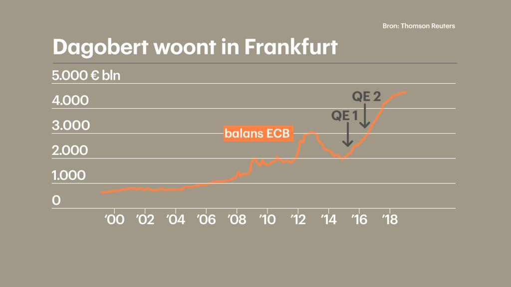 Het balanstotaal van de ECB, met hoofdkantoor in Frankfurt. De ECB introduceerde twee opkoopprogramma's: QE1 en QE2, waarbij QE staat voor Quantitative Easing.