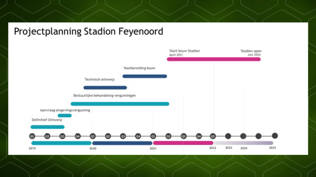 Planning van Feyenoord City