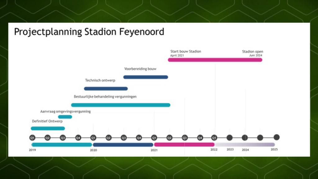 Planning van Feyenoord City