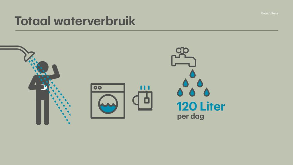 Waterverbruik Toilet Doorspoelen.We Willen Allemaal Water Besparen Maar Kom Niet Aan Onze