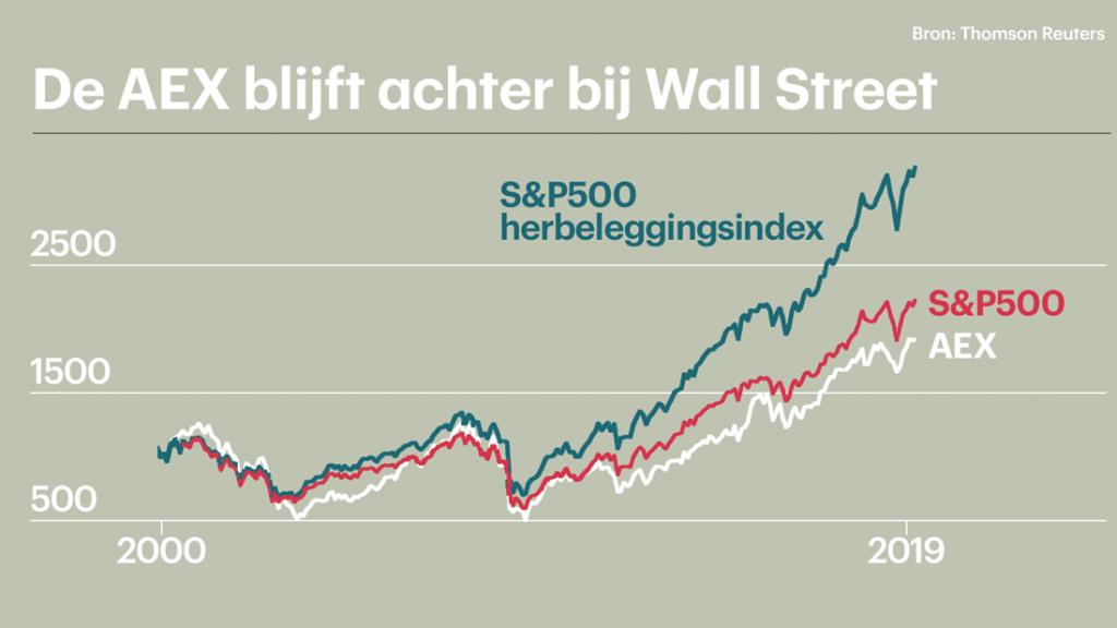 De AEX blijft achter bij de S&P 500, zelfs als je uitgaat van de AEX herbeleggingsindex.
