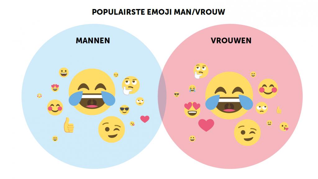 Populairste emoji man/vrouw