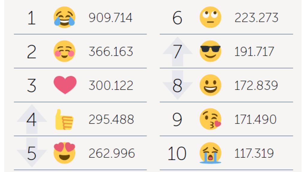 Meest gebruikte emoji van 2018