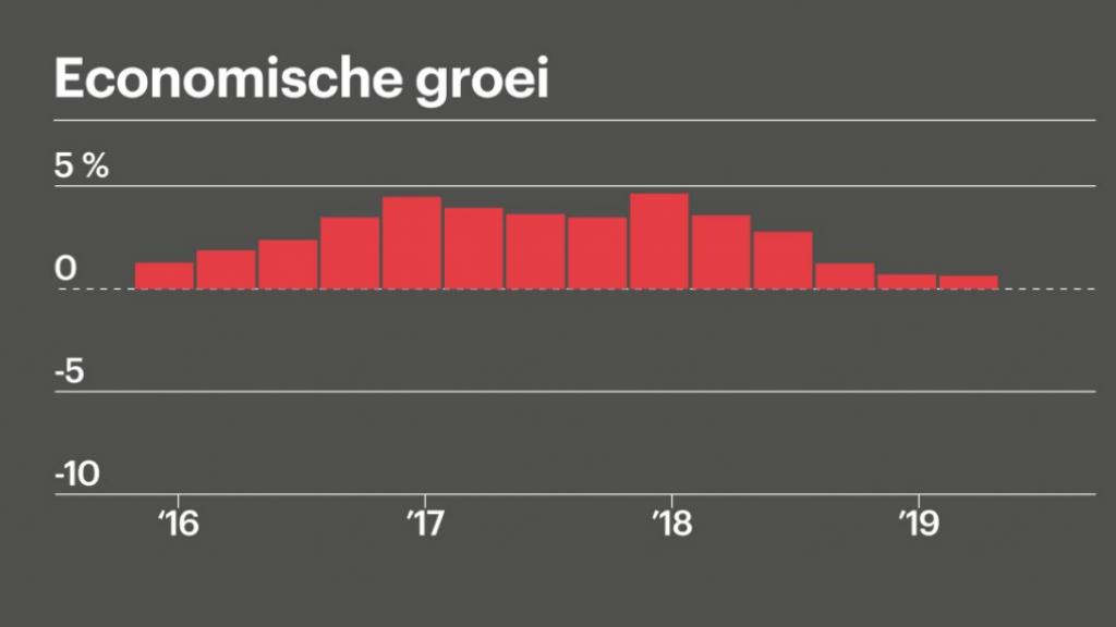 De groei van de economie van Hongkong vlakt de laatste tijd af.