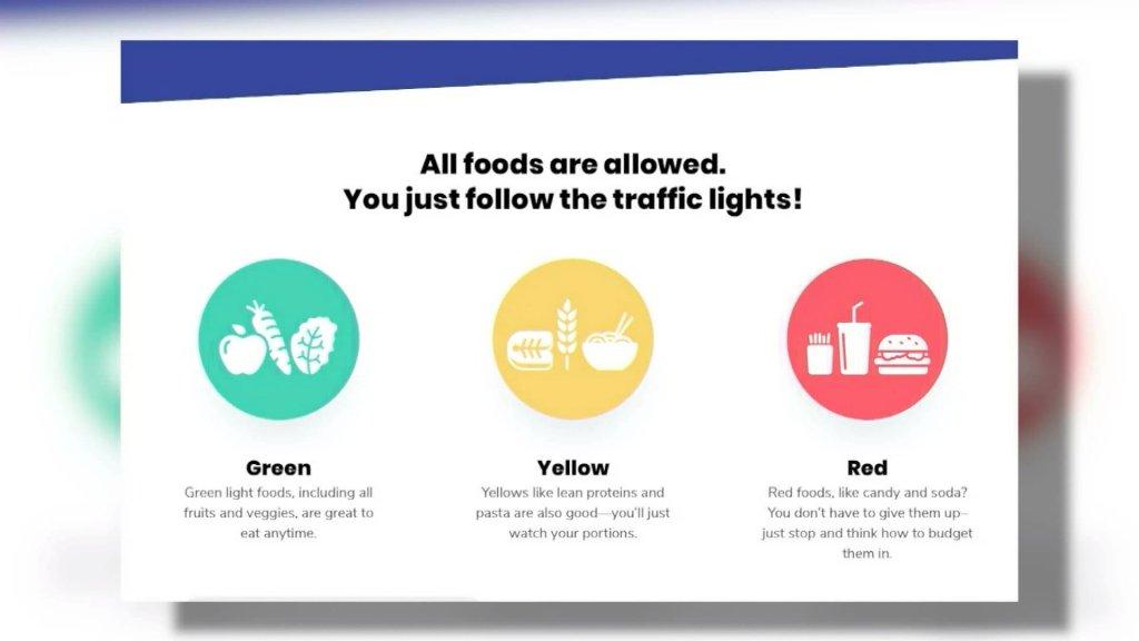 De WW-app. Onder groen vallen groente en fruit, dat is volgens de app altijd goed. Onder geel valt bijvoorbeeld pasta, wat niet slecht is, maar je moet op de porties letten. Snoep en frisdrank valt onder rood: dat mag af en toe.