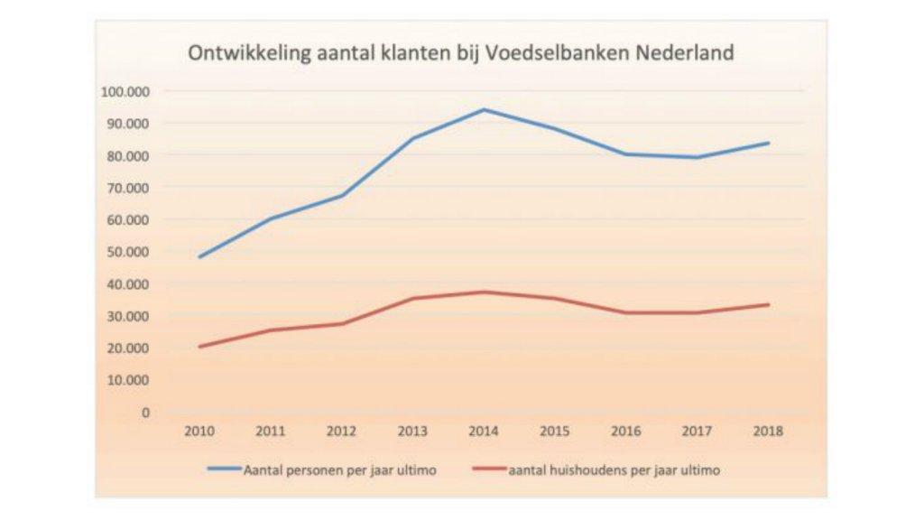 Bron: Voedselbanken Nederland
