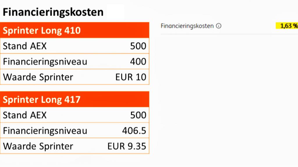Voorbeeld Finacieringskosten Sprinter