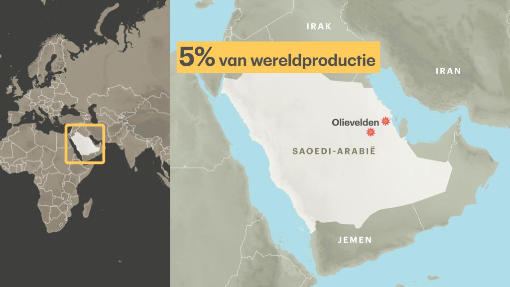 Door de aanval ligt de helft van de olieproductie in Saoedi-Arabië op zijn gat.