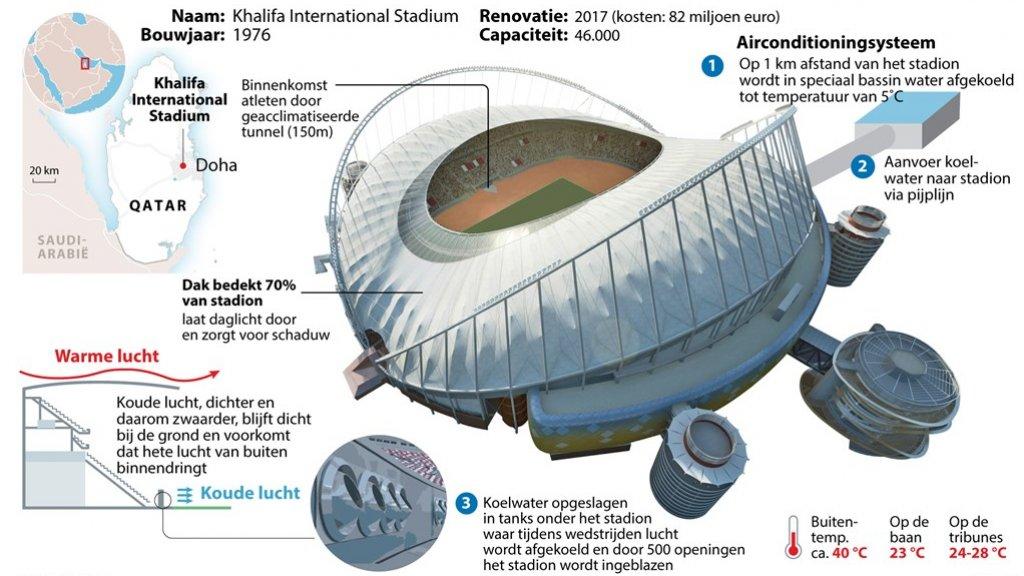 Khalifa International Stadium: Het eerste openluchtstadion met airco
