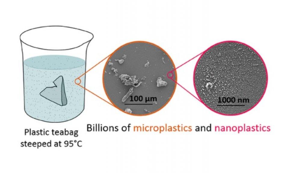 Afbeelding uit het onderzoek. In de thee werden 11,6 miljard microplastics gevonden en 3,1 miljard nanoplastics.