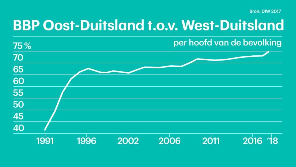 Het bbp per hoofd van de bevolking in vergelijking met het westen stijgt maar mondjesmaat.