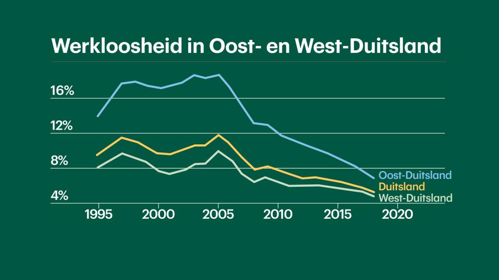 De werkloosheid in Oost-Duitsland daalt sinds 2005 hard.