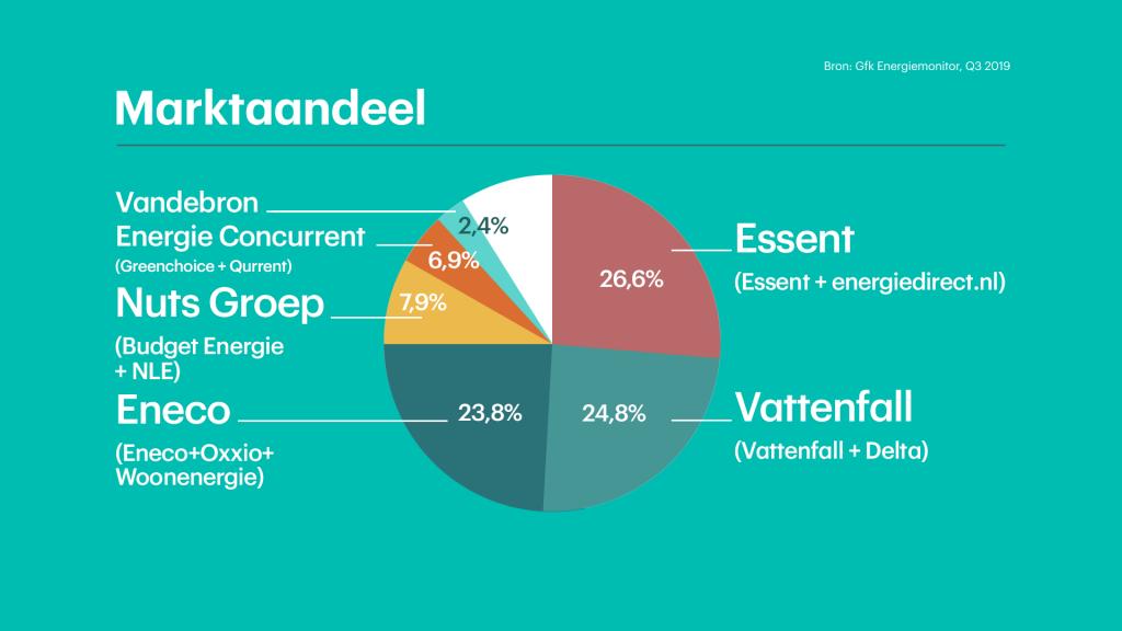 Essent was al marktleider op de Nederlandse energiemarkt.
